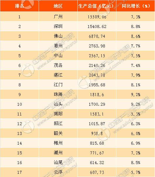 惠州市gdp在广东排名_广东省上半年GDP数据出炉 惠州排名第几