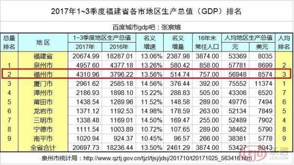 厦门十三五分年度GDP目标_十三五 厦门国民经济运行情况发布 GDP年均增长7.4