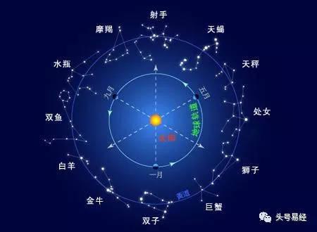 第三十四讲 十二星座和十二生肖有什么相同之处