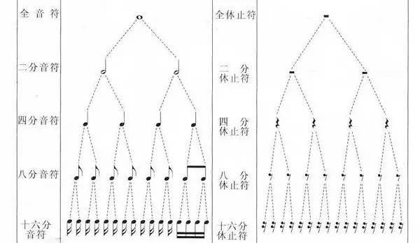 在简谱里,是以一个四分音符为开始计算的基本单位:若比四分音符还要