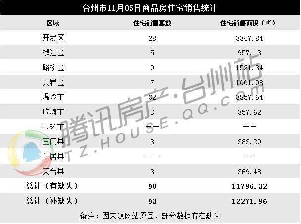 11月05日台州楼市日报:温岭32套小步领跑