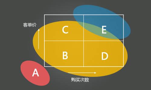 旺旺客单价什么意思_横轴是购买次数,纵轴是客单价.先说说代表什么意思.