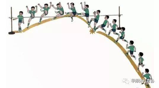 滚式,俯教程和背越式等……下面小编主要跳高卧式的跨越式介绍技巧常用一课3大学英语练一v教程图片