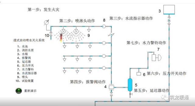 【优惠最后5系统】毕业给排水消防设计(消火栓水池,喷淋系统,消防小时平面设计建筑文章图片
