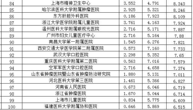 医学院排名_医学院排名及分数线