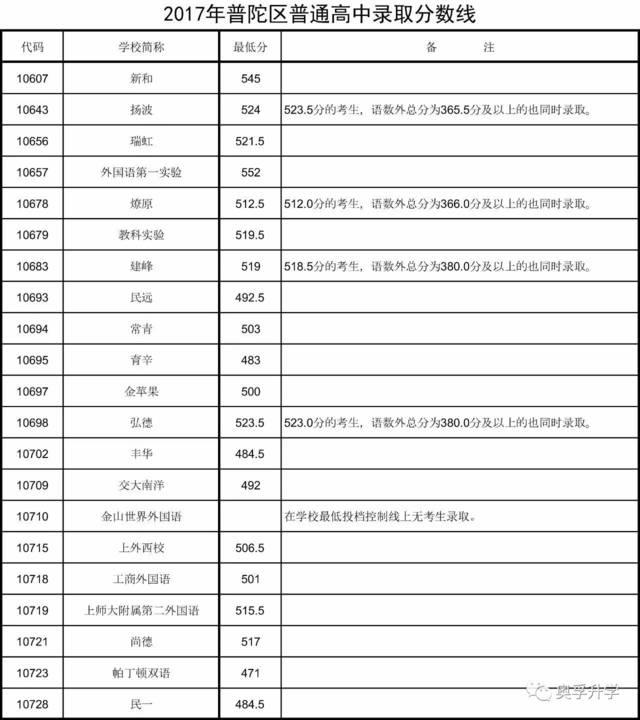 2017年上海16区高中战胜分数线自己录取议论文高中图片