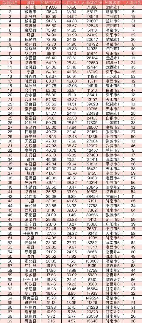 甘肃GDP最高的十县市,酒泉占了4个,有你们县