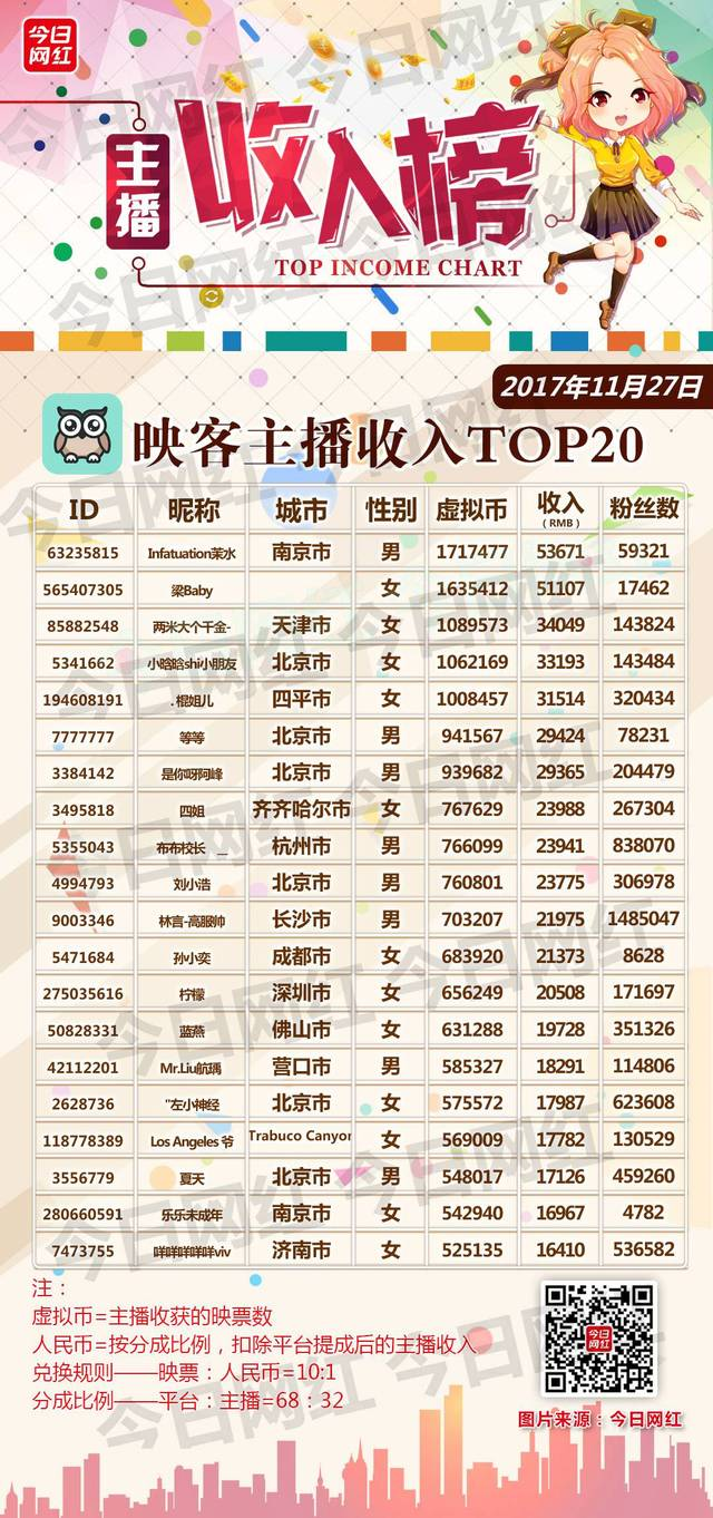 欧亿3娱乐:主播收入榜(1127) 花椒