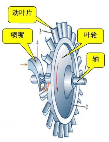 细节图: 锅炉主蒸汽→汽轮机高压缸→锅炉再热产生再热蒸汽→汽机中压