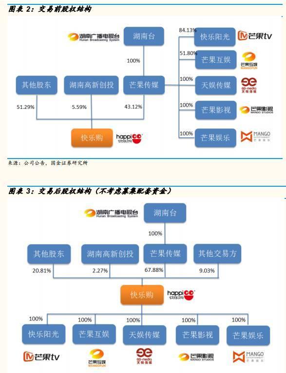 建立3年白利4億重組上花唄提現誠信市獲批:芒因TV的難取難