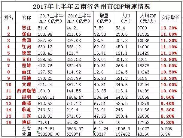 丽江市GDP靠什么发展_等什么君