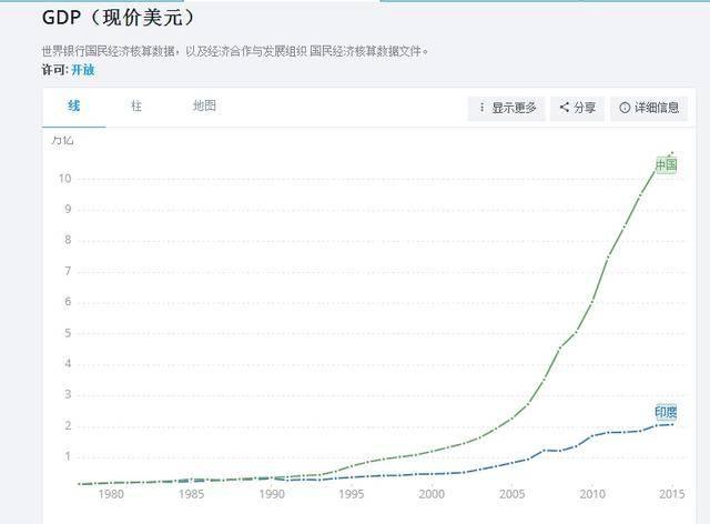 中国从建国到现在的GDP发展_中国gdp发展图片