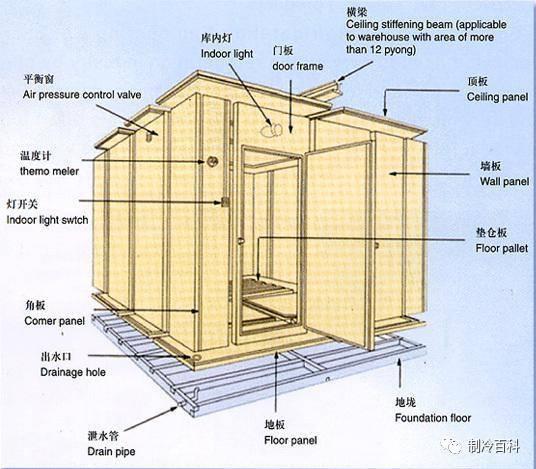 冷库设备与维修与保养图片
