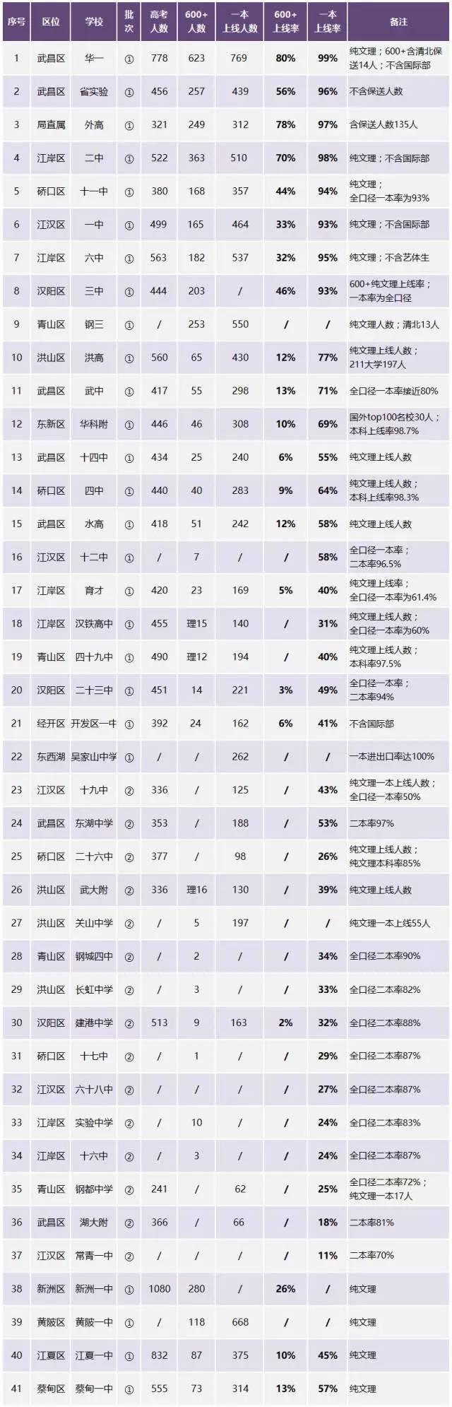 武汉41所高分一本率,高中率择校!必备汇总这篇!学业高中登记表图片