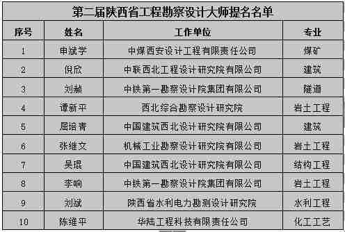 工程|第二届陕西省大师勘察设计重磅提名名单烟台大宇v工程图片