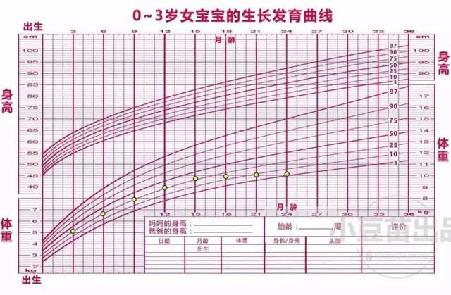参考生长发育曲线图,最好的情况是宝宝的身高和体重保持在同一水平