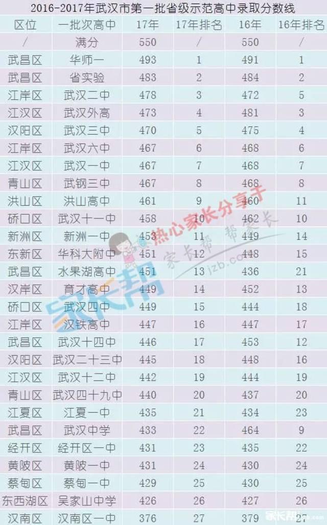 2016-2017年武汉市第一批省级v省级高中录取分数线高中化学分子结构图片