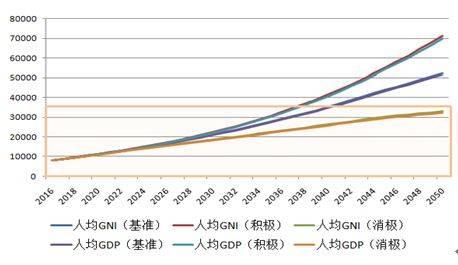 gdp平均指标_重磅 163个开发区政府评级报告