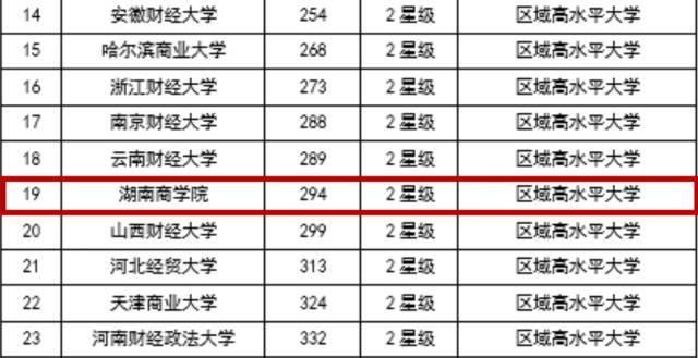 全国49所财经大学排名_全国排名前100的大学