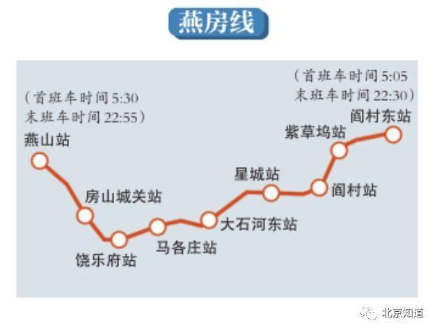 琉璃河地铁规划图2020