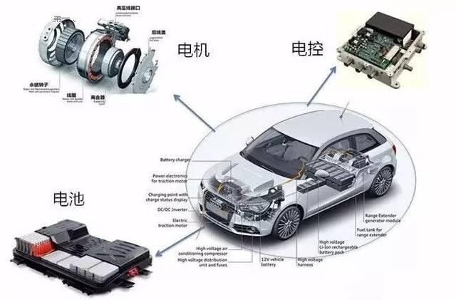 【科普】新能源汽车三电系统详解