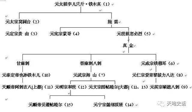 铁木真建立了蒙古帝国,后来分裂元朝和四个汗国,四个嫡子术赤,察合台