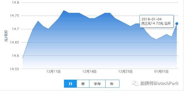 72元/公斤,较昨日上涨0.05元/公斤;今日生猪土杂猪14.
