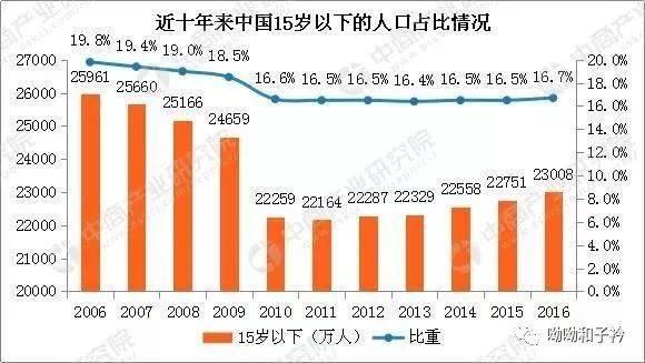99年为什么出生人口少_大家都慌了中国出生人口为何少到如此地步 是好还是坏