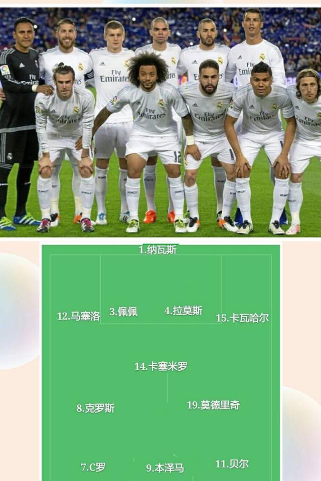 圖說這二十年來皇家馬德里隊的主力陣容的變化,真是頂級球星云集圖片