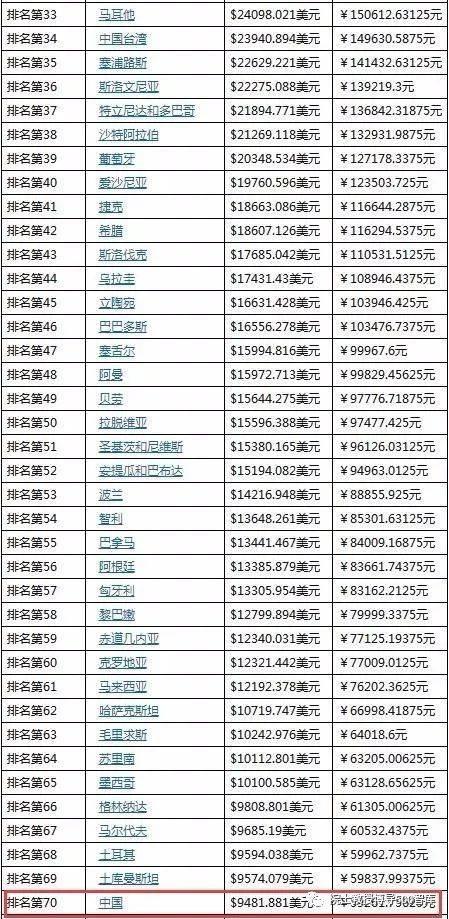 2017年人均gdp_中国人均gdp2020年