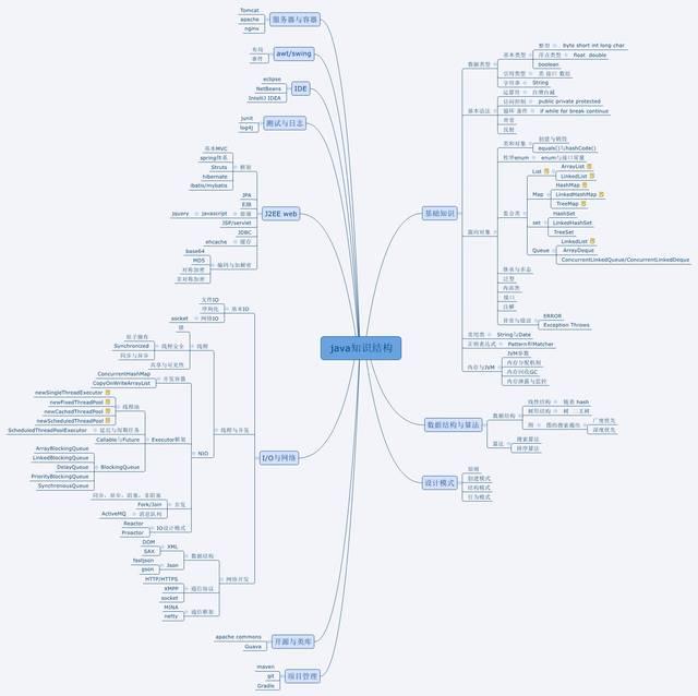2018年java程序员要看的知识体系结构图_手机搜狐网