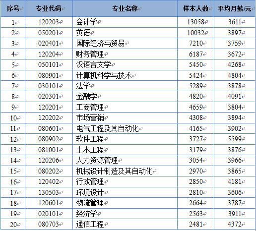 本科会计学专业论文_为4804元;最低的是环境设计,为3606元,其次是会计学,为3611元.
