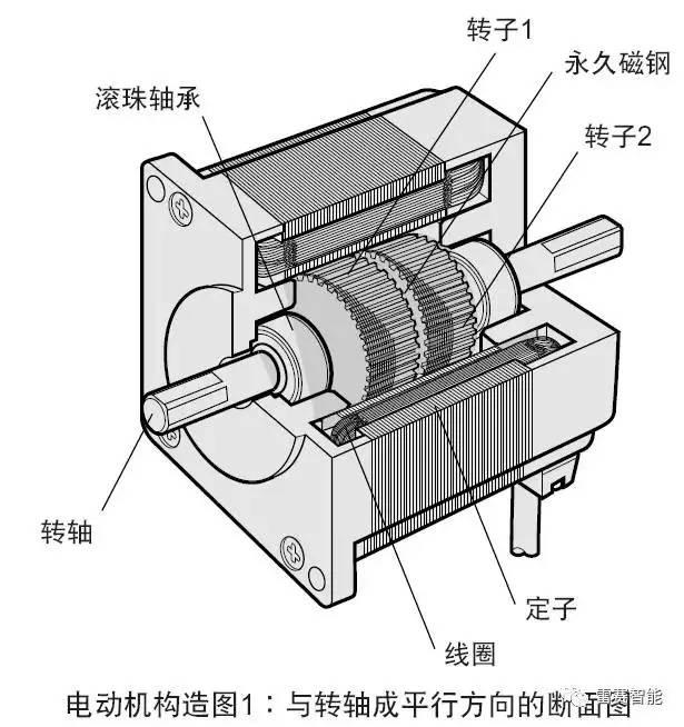 相同轉矩86機座開環步進和閉環電機轉矩對比 圖五:步進電機內部結構圖片