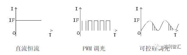 配合pwm调光和可控硅调光驱动,可实现光通量大小调节.
