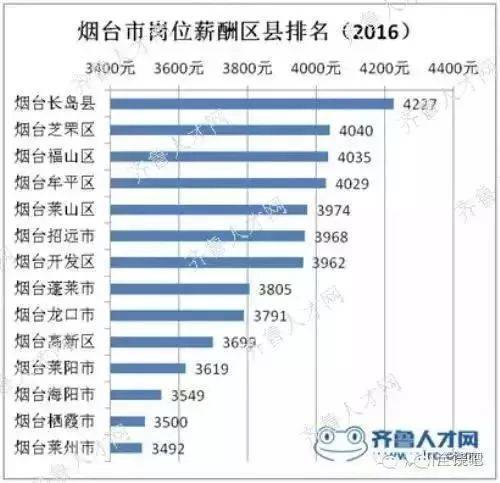 烟台与威海谁的gdp高_中国的下一个 青岛 ,不是烟台也不是威海,人均GDP超17万