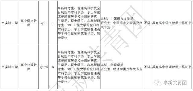 2018年阜新市教育局贷款高中公开v高中教师公读书高中生直属图片