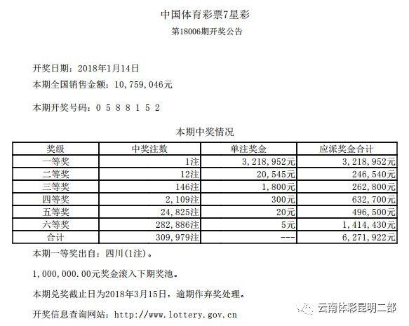 中国体育彩票7星彩历史开奖结果