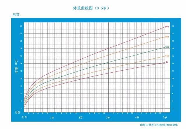 0-5岁男宝身高发育曲线图