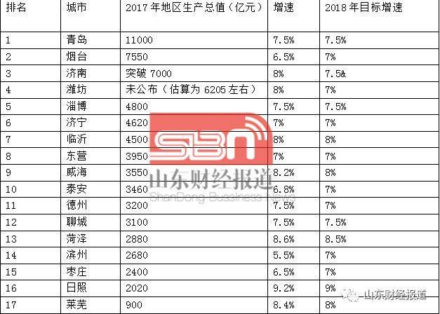 日照2025年gdp_重磅 山东省17市GDP半年报 济宁市排名第六 附详细数据分析