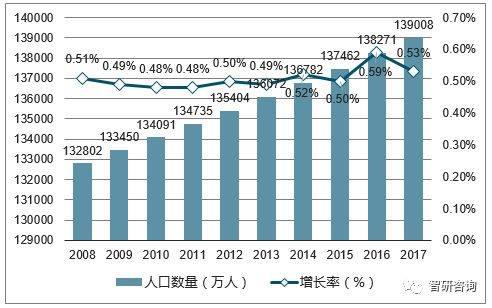 中国人口2017年_那5亿有了家庭医生的中国人,麻烦出来走两步