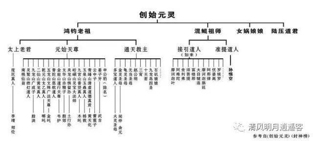 谁是中国神话体系里的最高神?