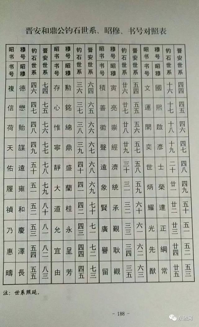 字号辈分表(从十六世开始)