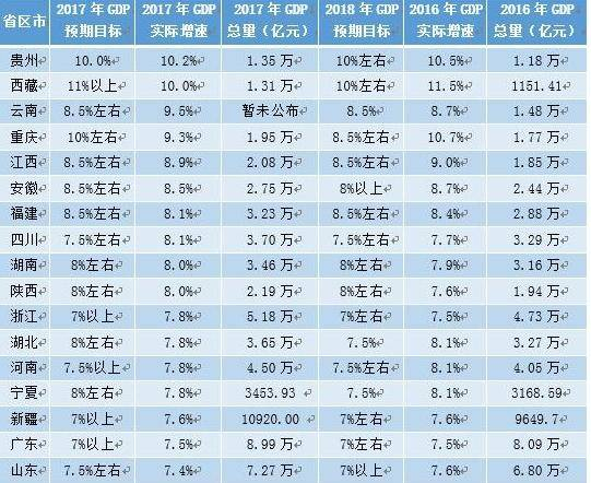 天津gdp排名_天津东丽幼儿园排名