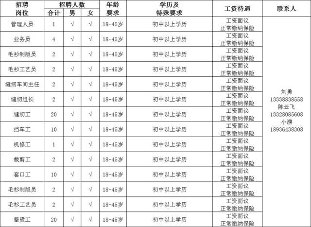【招聘】如东五洲工艺品2018年招聘信息发布