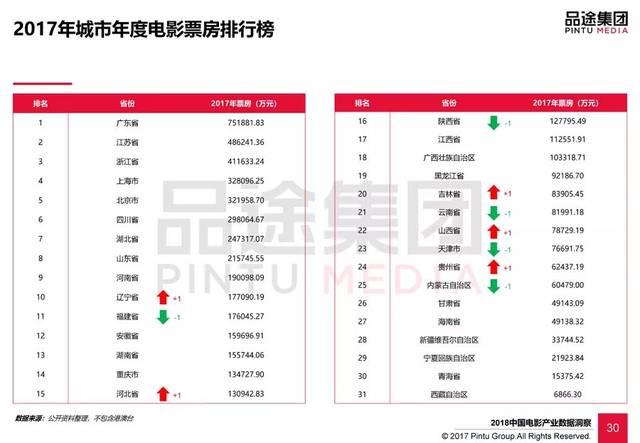 2018中国电影产业数据洞察 报告解读 附50页干货PPT
