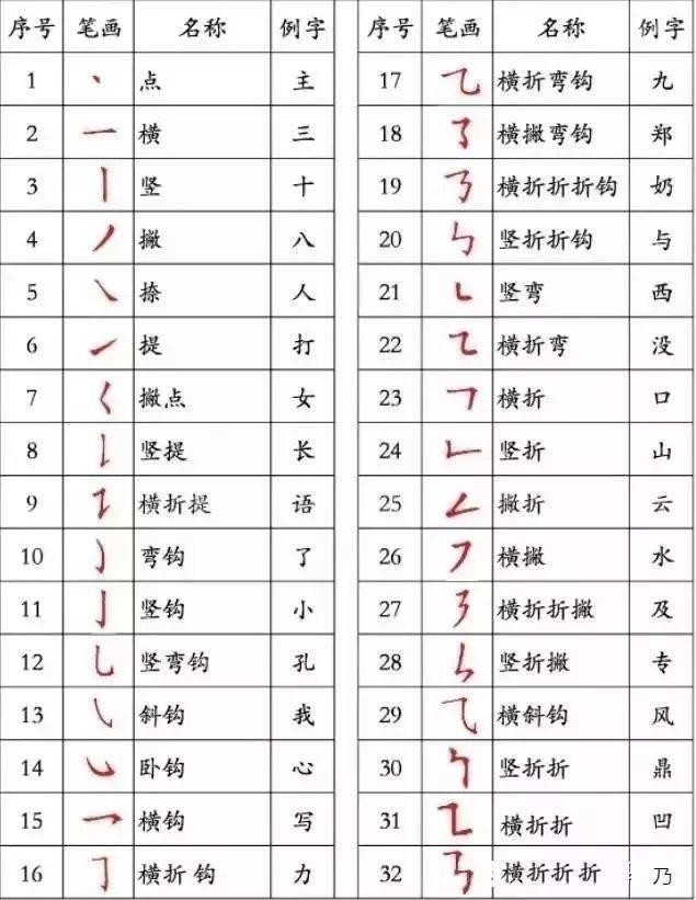 汉字笔画书写的运笔规律千万要牢记图片