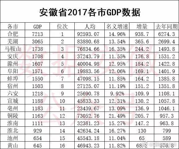 安徽各市19年经济总量排名_安徽16个市排名