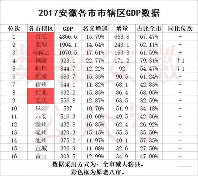 2019年三季度合肥经济总量_合肥空港经济示范区