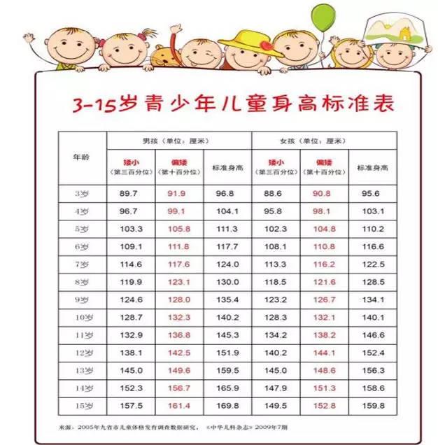 生长速率缓慢:3—10岁每年生长速率 5cm/年;青春期每年生长速率 7cm图片