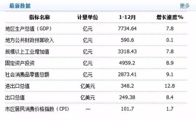 山西gdp城市排名18年_全国各省会 市 县GDP排行榜,你在的地方排第几